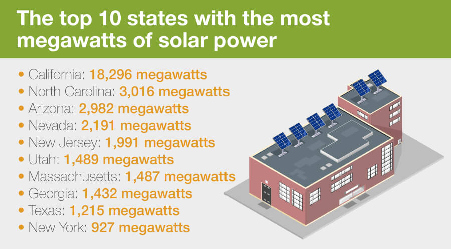 2-megawatts-of-solar