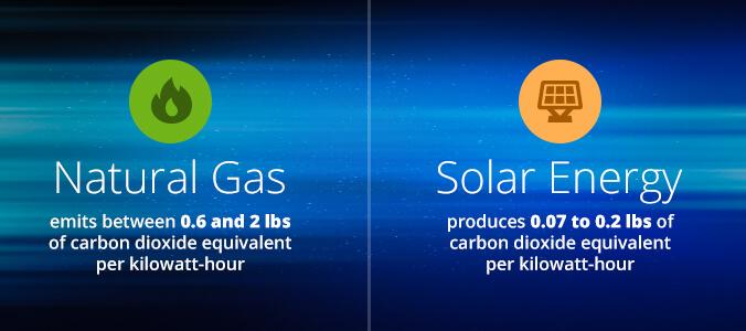 natural gas vs. solar