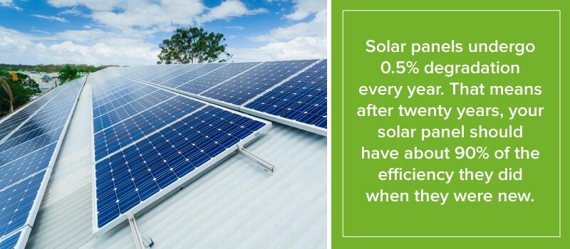 Solar Panels Undergo 0.5% Degradation Every Year